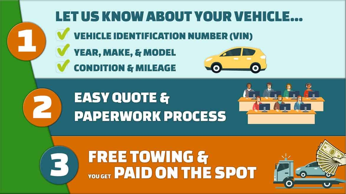 Infograph of FCB Process: let us know about your vehicle, easy paperwork, and free towing